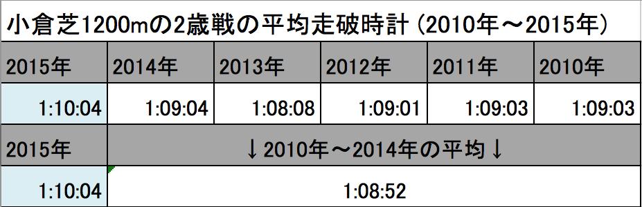 スクリーンショット 2015-08-31 16.57.01