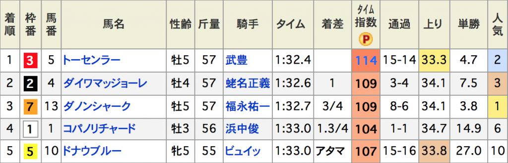 スクリーンショット 2015-11-16 14.19.04
