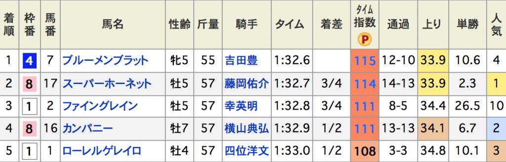 スクリーンショット 2015-11-16 14.20.41