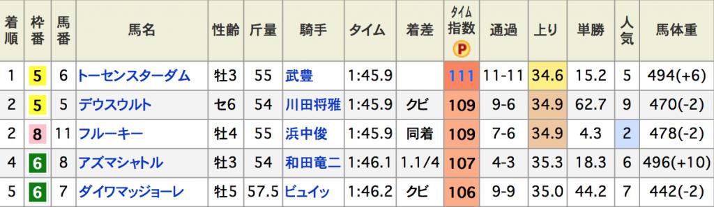 スクリーンショット 2015-12-08 13.23.44