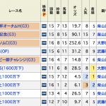 京成杯AHは◎ミッキーグローリー圧勝で的中も対抗馬がもう少し頑張ってくれれば・・・