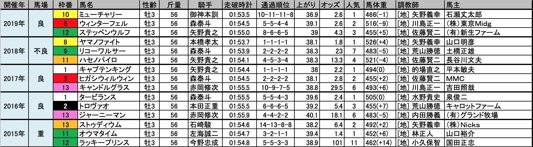 東京プリンセス賞2020予想┃過去10年データ ...