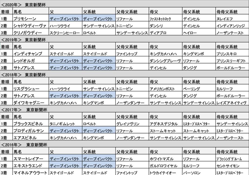 杯 過去 新聞 東京 【東京新聞杯 2021】過去10年のデータで激走する穴馬は※枠に集中!出走・枠順・予想